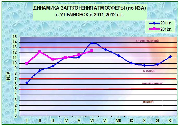 Ульяновска загрязнение